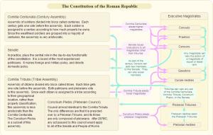 RomanConstitution